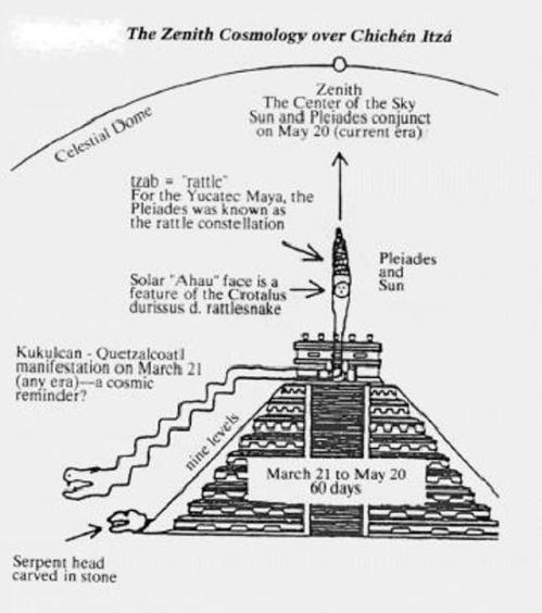 Image result for mayan calendar serpents on pyramid